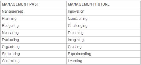 management-20