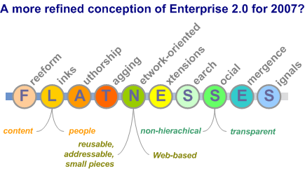 State of Enterprise 2.0
